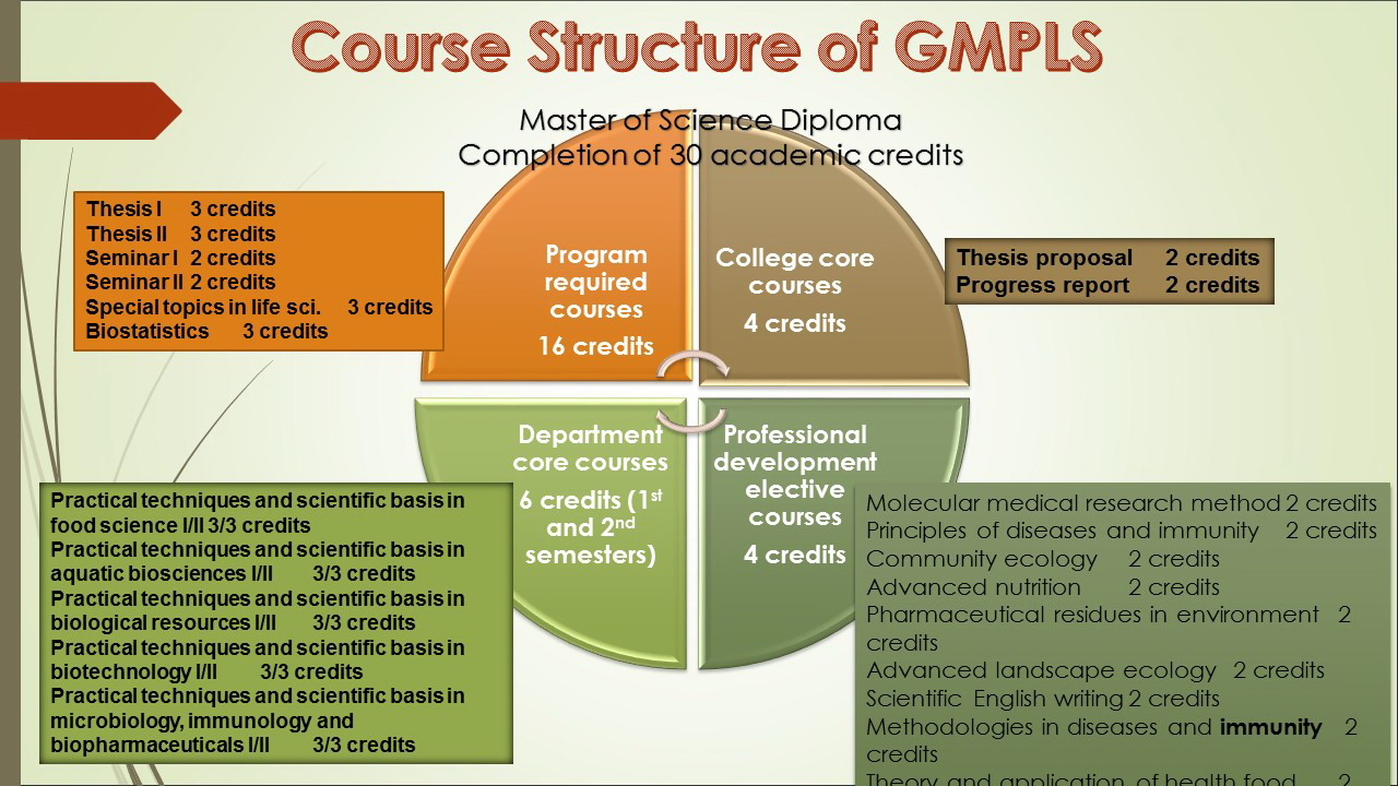 106Course structure diagram